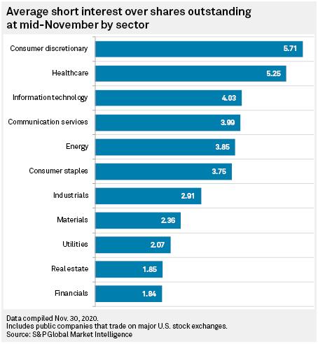 sectors most short selling