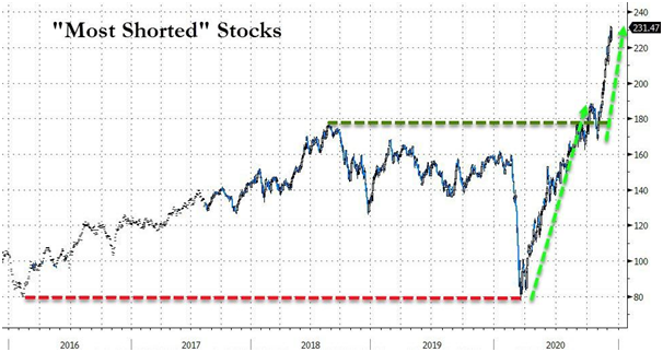 most shorted