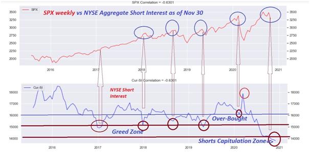 nyse short interest 2020