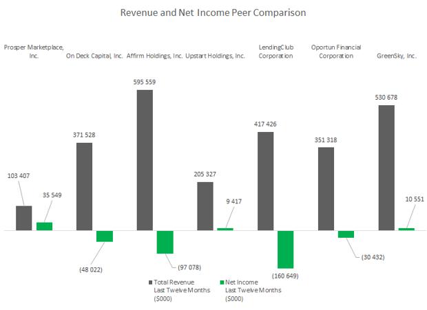 Net Income Peer Comparison