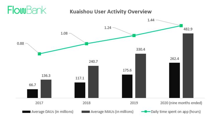 KUAISHOU USER ACTIVITY