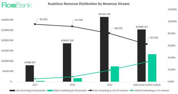 Kuaishou REVENUE BY STREAM