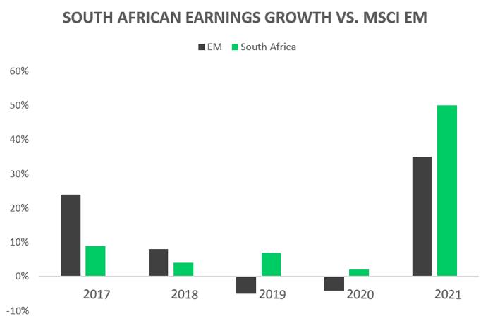 SA AND EARNINGS GROWTH