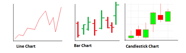 Price Chart types