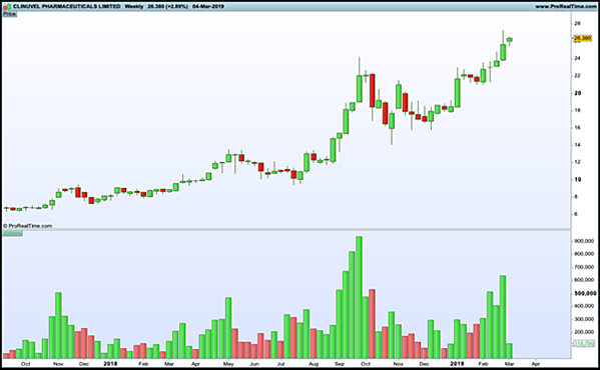trading volume histogram