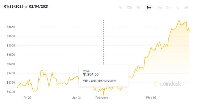 eth price surge