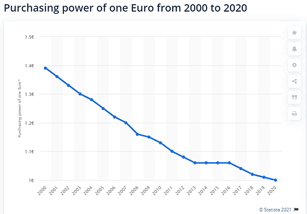 ppp euro