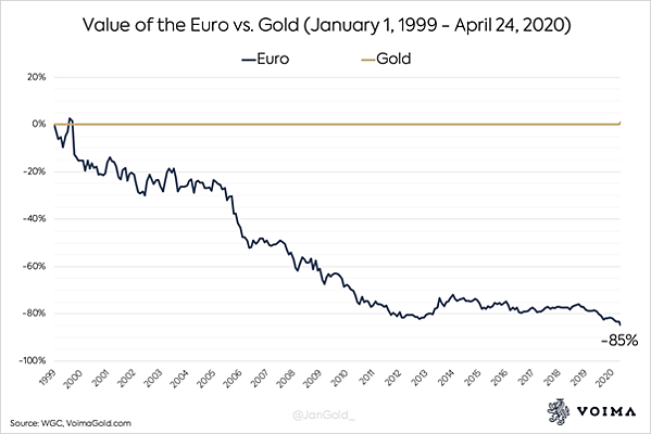 euro value vs gold