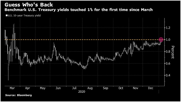 treasury yield over 1%