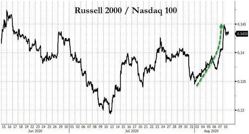 russell 2000 vs nasdaq
