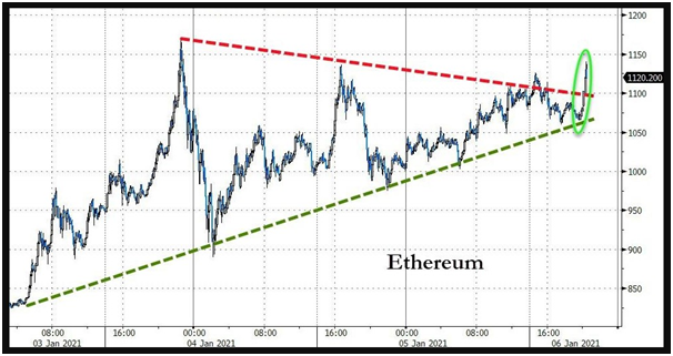 cryptocurrency ETH breakout