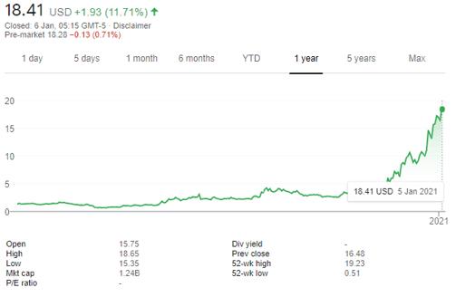 RIOT stock price