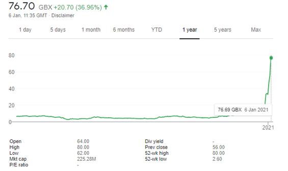 ARGO stock price