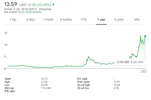 MARA Stock price