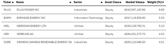 ICLN portfolio