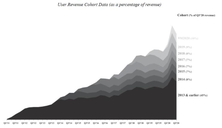 revenue cohort