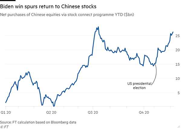 china stock flows