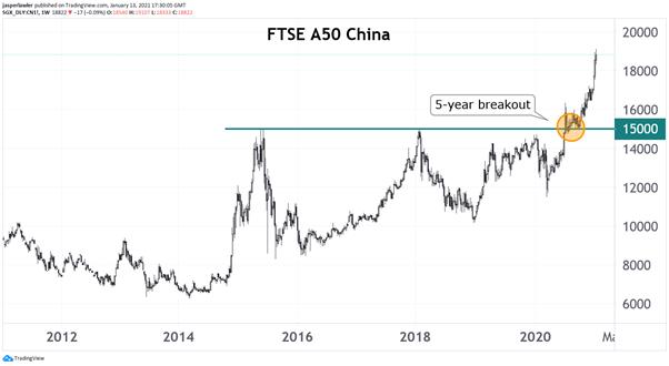 FTSE A50 China