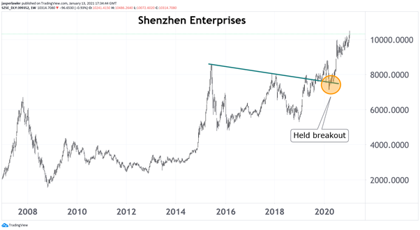 Shenzen Enterprises