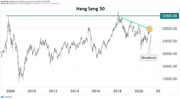 Hang Seng 50