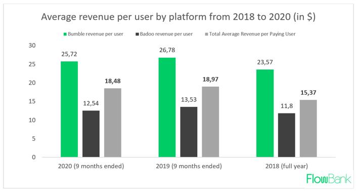 Average user revenue