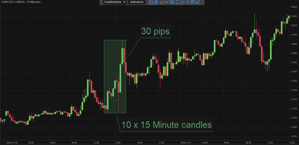 30 pips trade lower timeframe chart