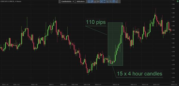 100 pips forex trade lower timeframe chart