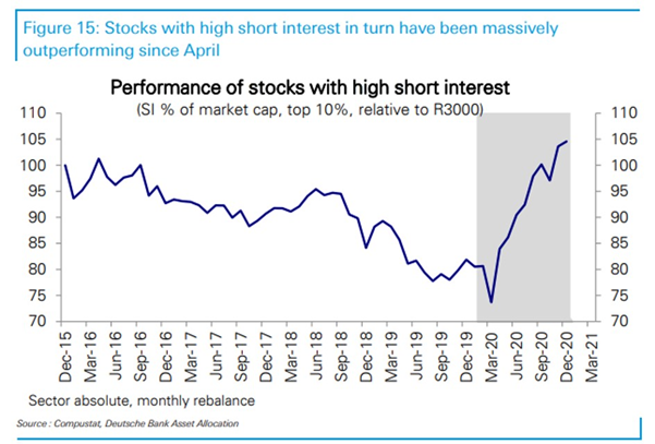 stocks with short interest performance