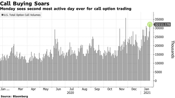 Call buying soars