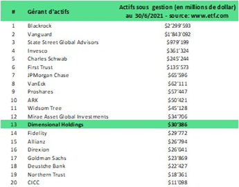 DFA position in the ranking of ETF managers by assets under management
