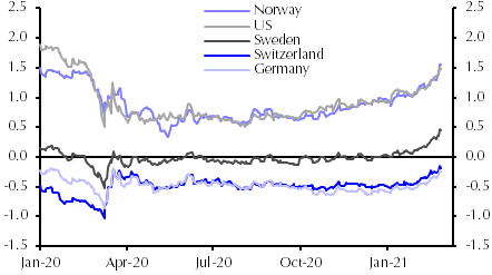 Switzerland and German government bond yields