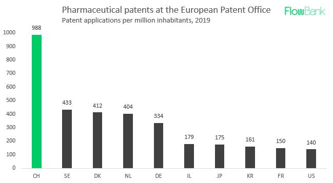 Swiss patent