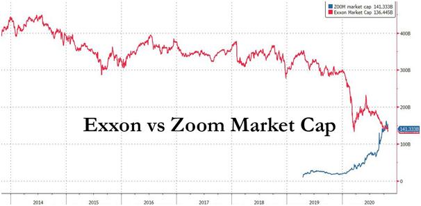 exxon vs zoom market cap