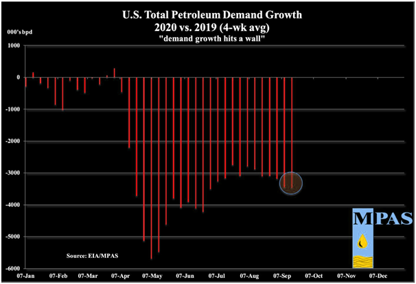 total us oil demand growth 2020