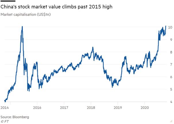 china stock market value