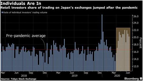 retail traders japan