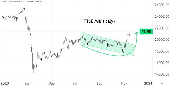 ftse-mib-chart