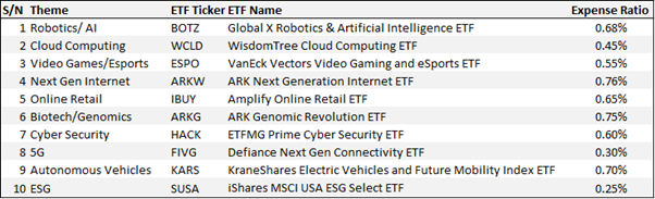 10 popular thematic etfs