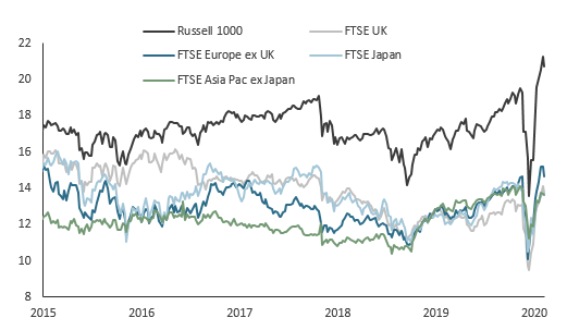 uk stocks p/e ratio