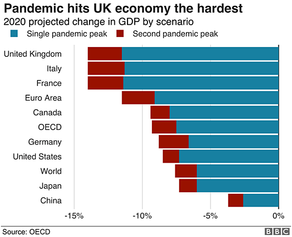 uk gdp in pandemic