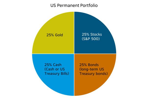 permanent portfolio mix