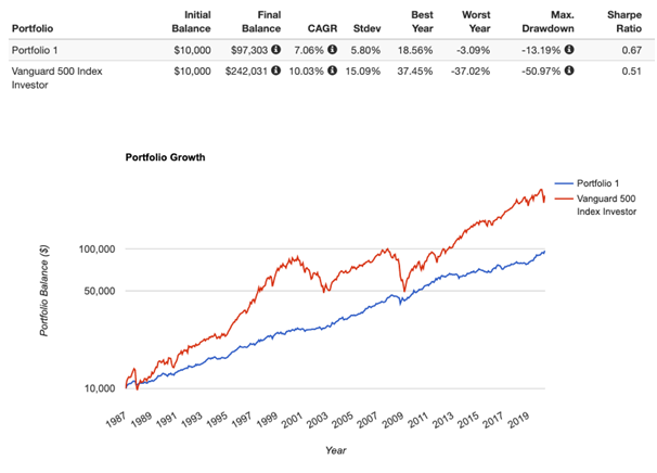 permanent portfolio performance