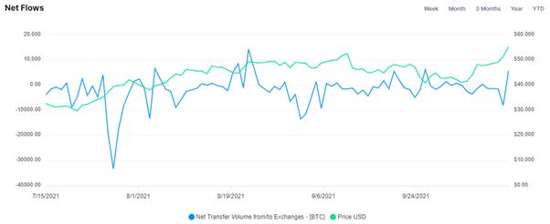 bitcoin net exchange flows chart