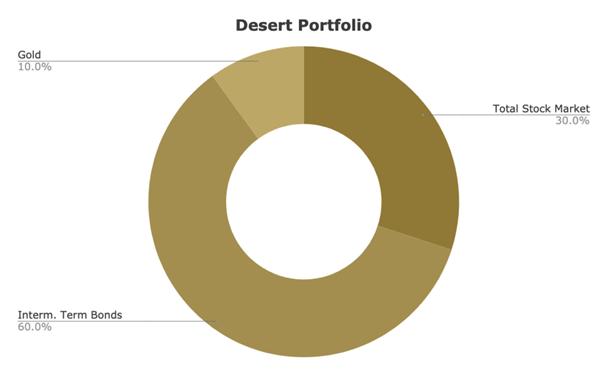 asset allocation of gyroscopic investing desert portfolio