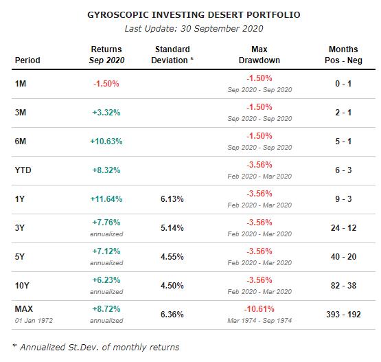 gyroscopic desert portfolio all time returns