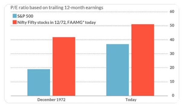 FAAMG stocks valuations nifty fifty comparison