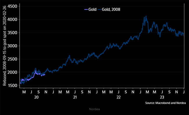 2020 gold price rebased to 2008