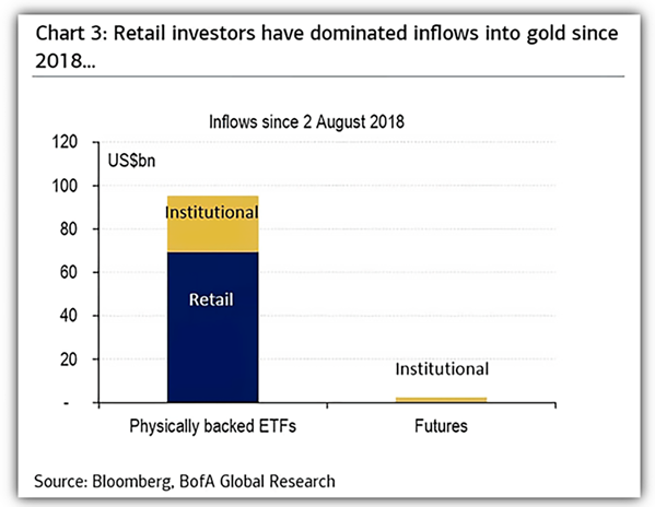retail investors buying gold ETFs