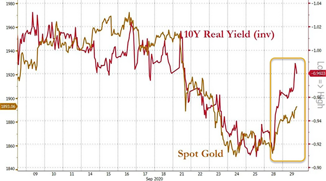 gold vs real yields chart