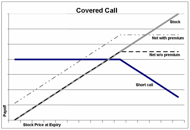 covered call payoff diagram